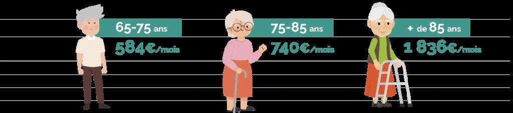 Baromètre combien ça coûte d'être vieux en France